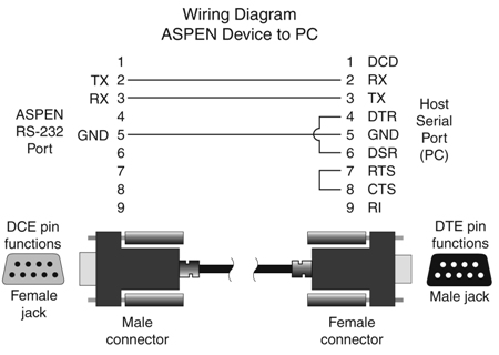 rs232_wiring rs232 cable wiring diagram parallel printer cable wiring diagram at crackthecode.co